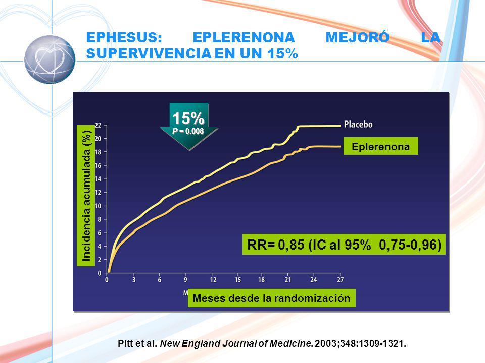 Incidencia acumulada (%) Meses desde la randomización