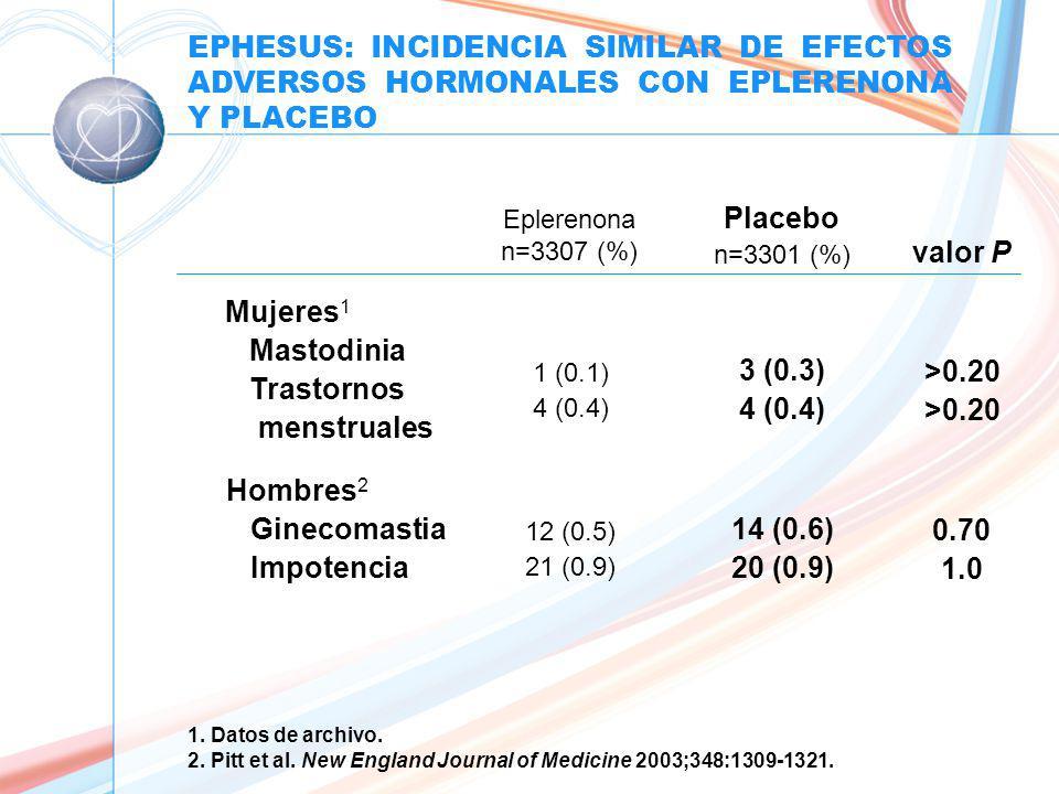 EPHESUS: INCIDENCIA SIMILAR DE EFECTOS ADVERSOS HORMONALES CON EPLERENONA Y PLACEBO