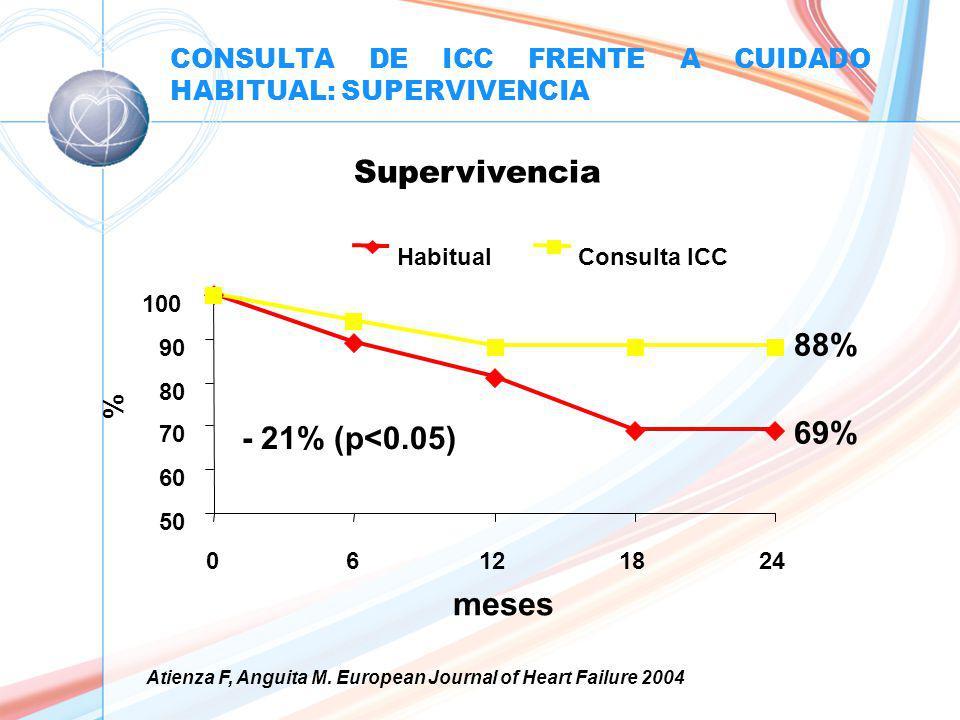 CONSULTA DE ICC FRENTE A CUIDADO HABITUAL: SUPERVIVENCIA