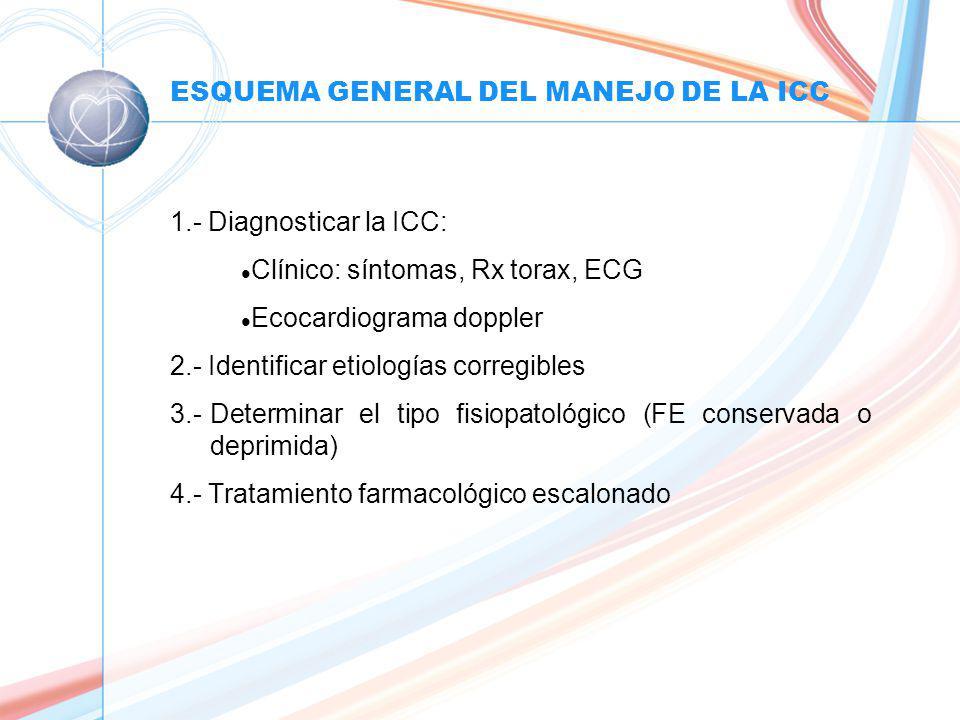 ESQUEMA GENERAL DEL MANEJO DE LA ICC