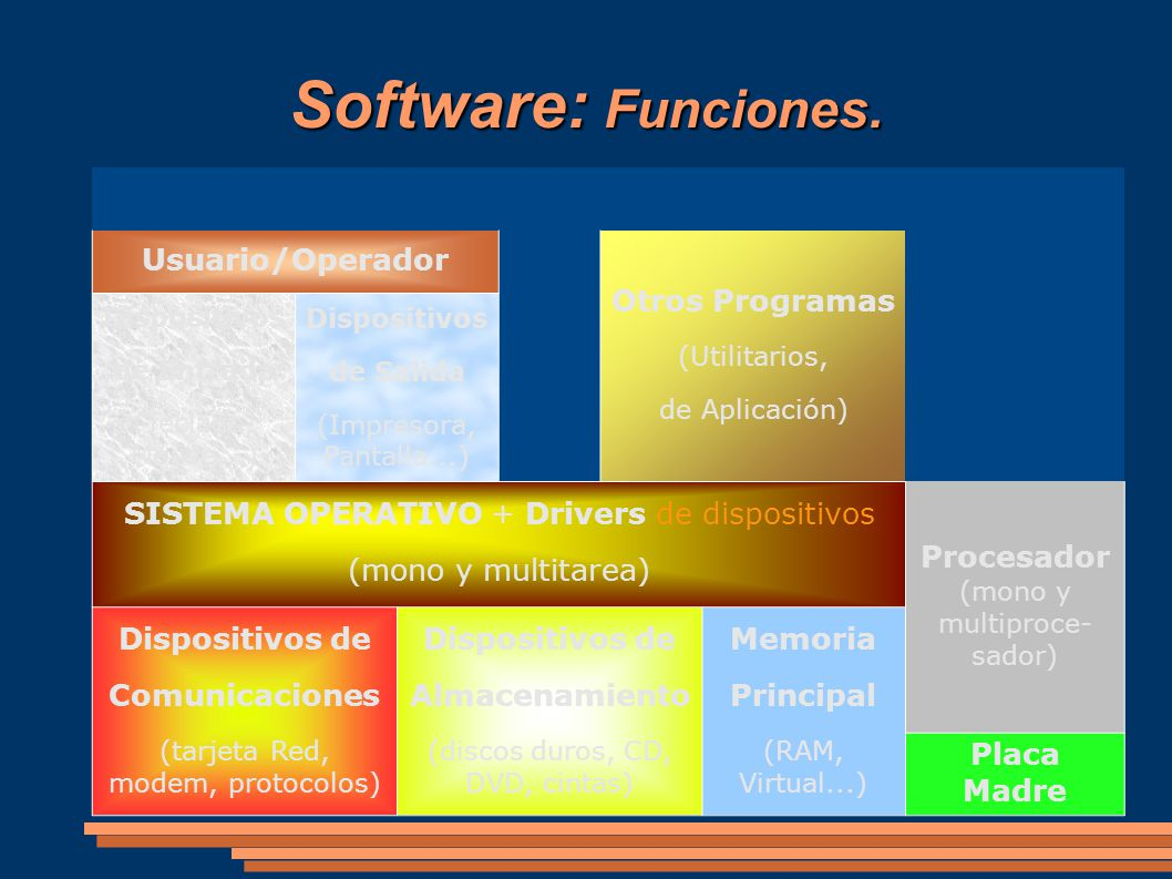 Software: Funciones. Usuario/Operador Otros Programas
