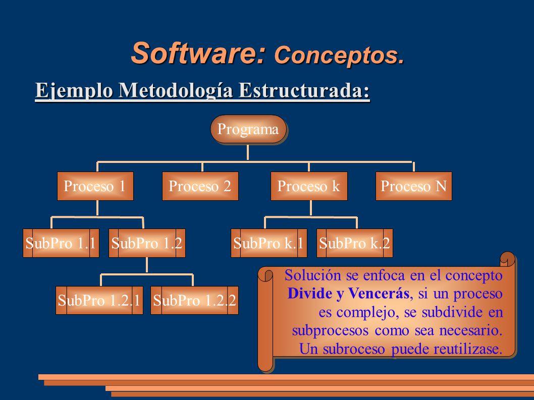 Software: Conceptos. Ejemplo Metodología Estructurada: Programa