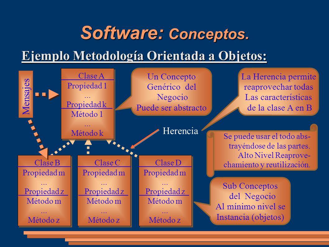 Software: Conceptos. Ejemplo Metodología Orientada a Objetos: Clase A