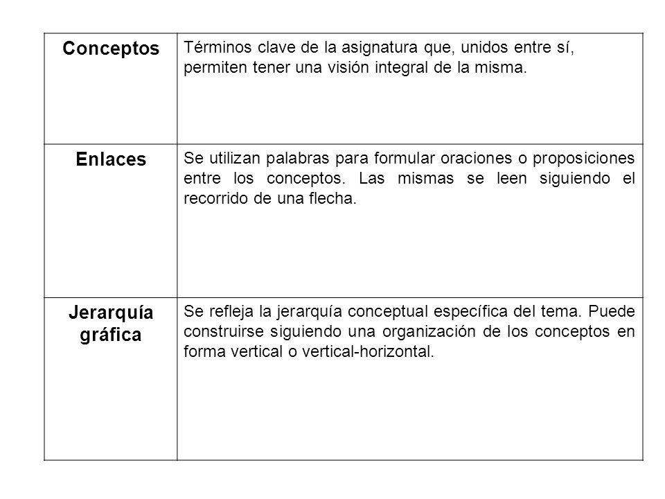 Conceptos Enlaces Jerarquía gráfica