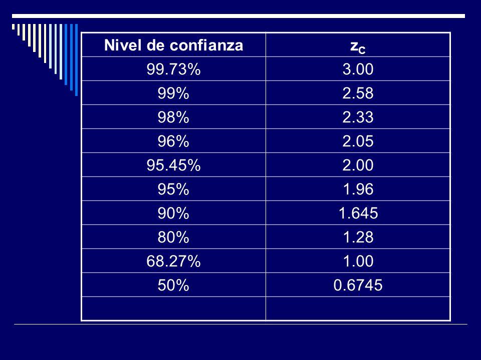 Nivel de confianza zC. 99.73% 3.00. 99% 2.58. 98% 2.33. 96% 2.05. 95.45% 2.00. 95% 1.96.