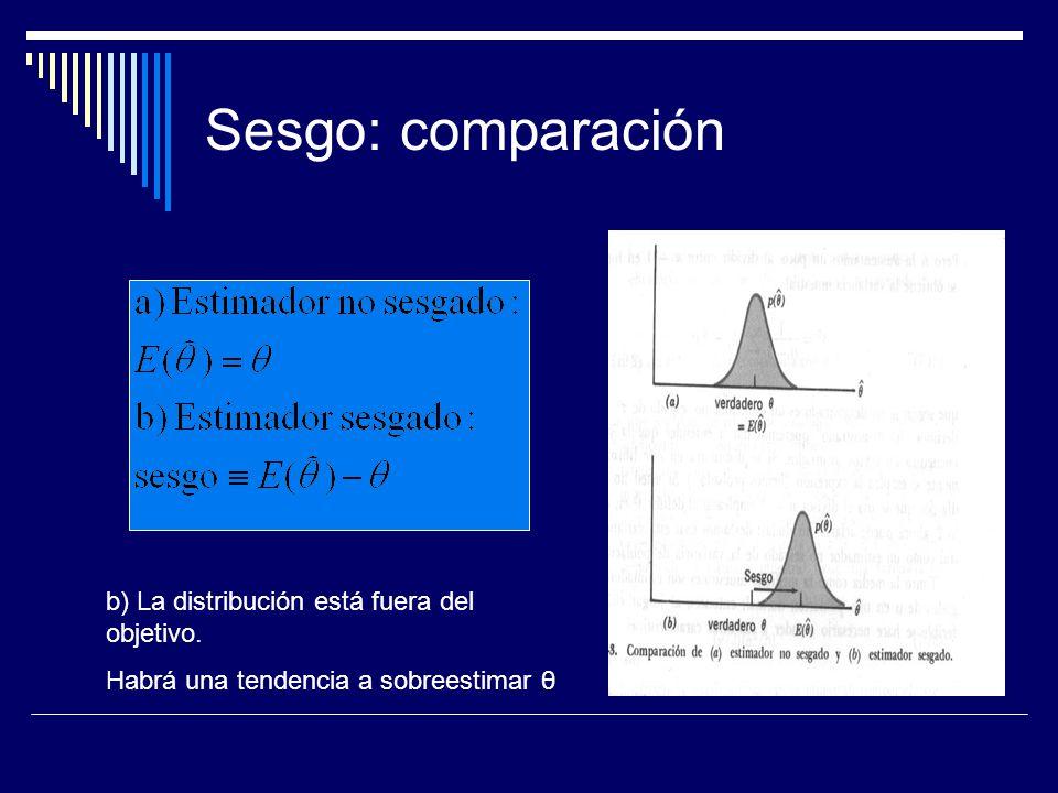 Sesgo: comparación b) La distribución está fuera del objetivo.