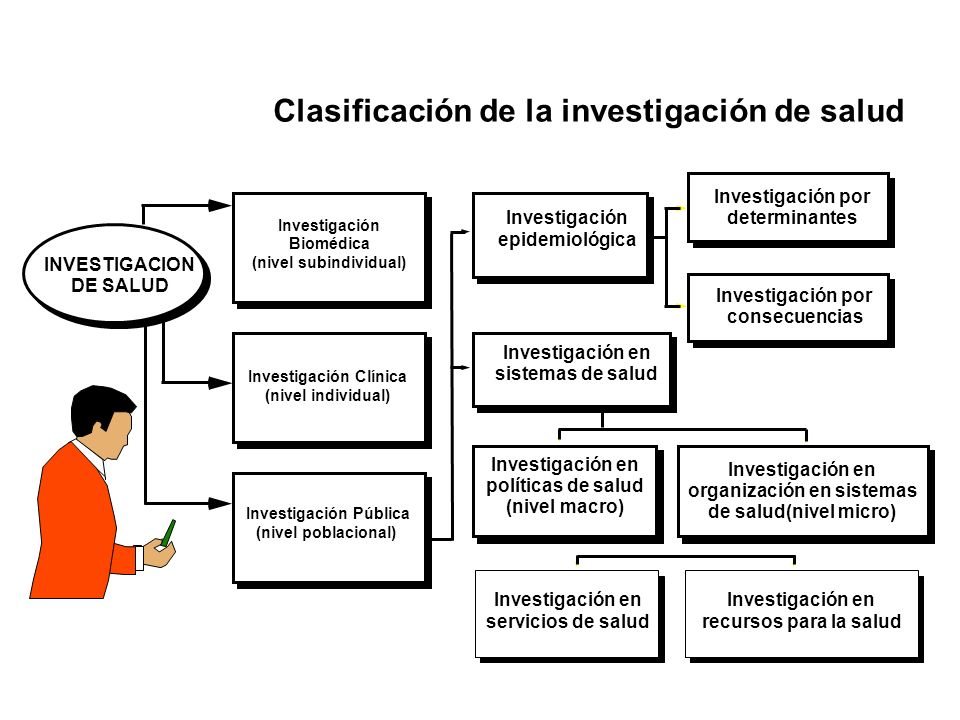 Clasificación de la investigación de salud