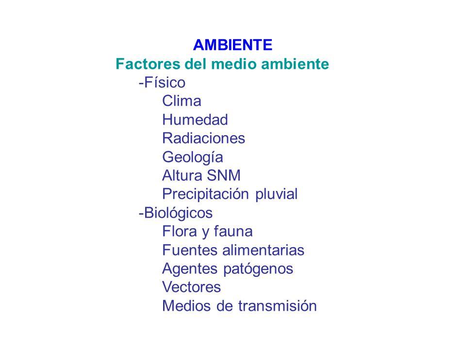 AMBIENTEFactores del medio ambiente. -Físico. Clima. Humedad. Radiaciones. Geología. Altura SNM. Precipitación pluvial.