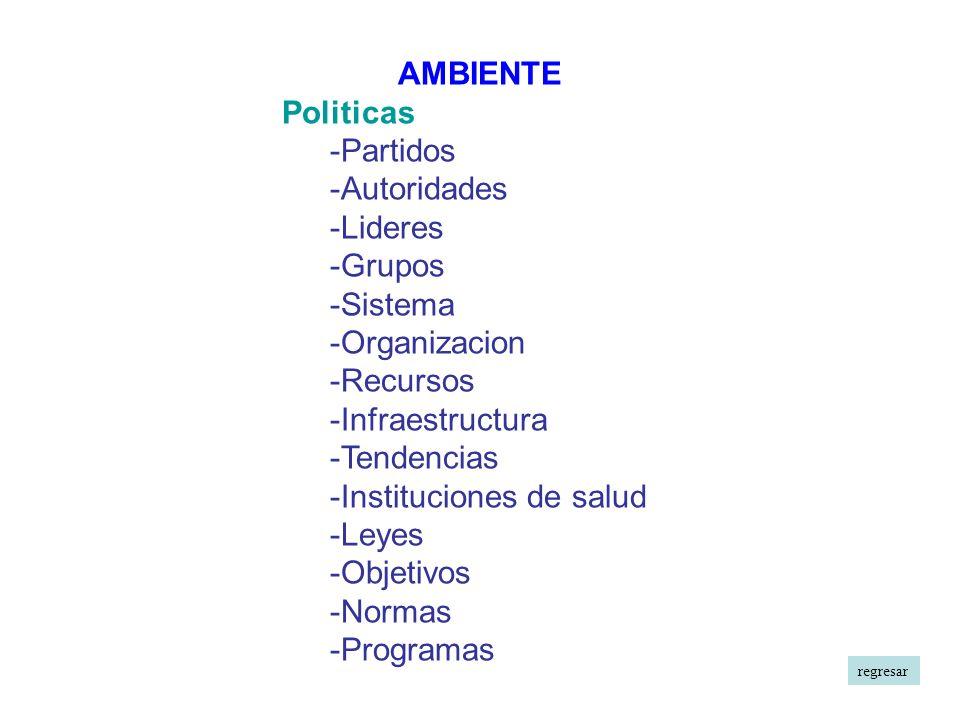 -Instituciones de salud -Leyes -Objetivos -Normas -Programas