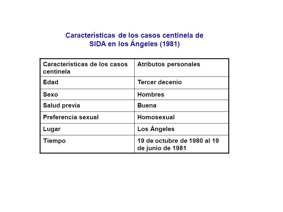 Características de los casos centinela de SIDA en los Ángeles (1981)