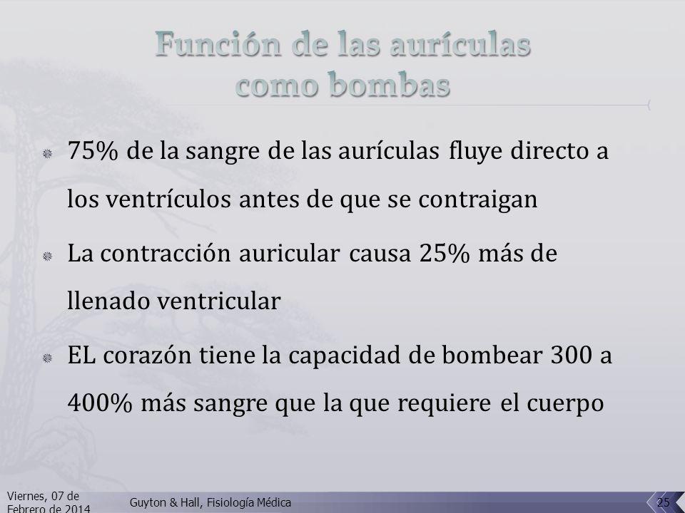 Función de las aurículas como bombas