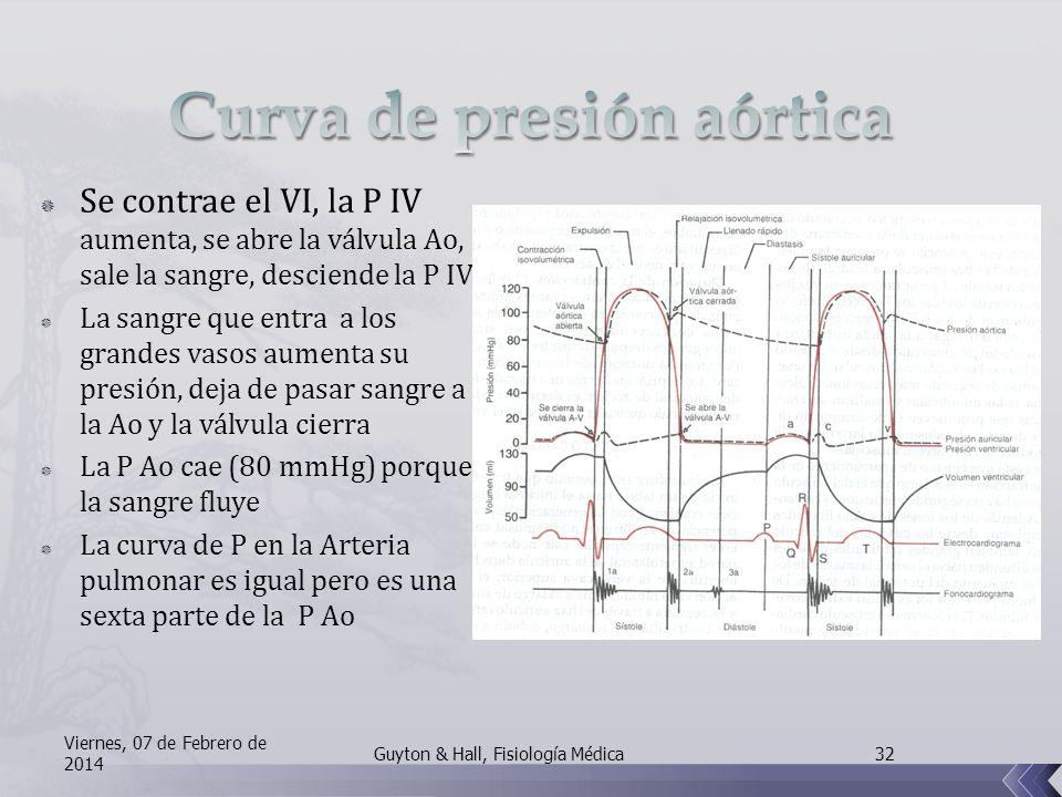 Curva de presión aórtica