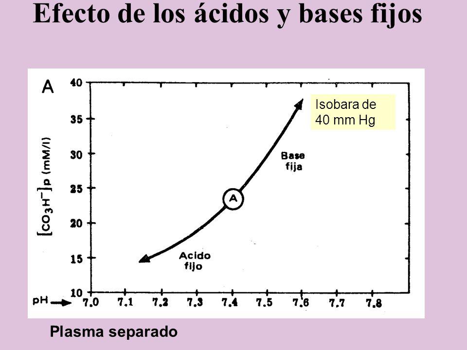 Efecto de los ácidos y bases fijos