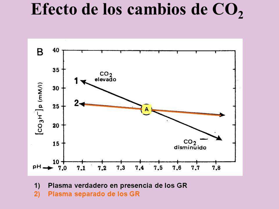 Efecto de los cambios de CO2