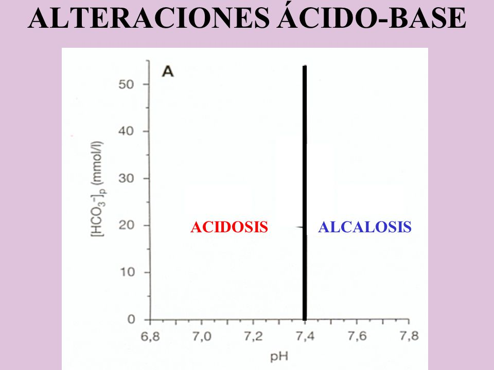 ALTERACIONES ÁCIDO-BASE