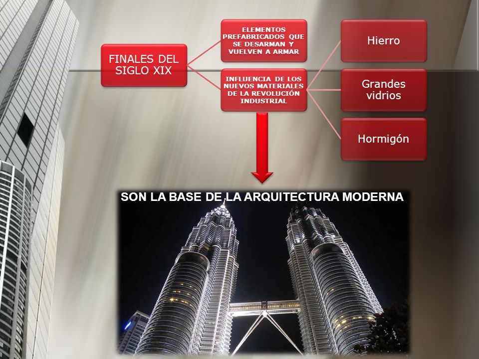 SON LA BASE DE LA ARQUITECTURA MODERNA