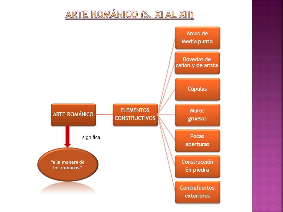 Arte Románico (s. XI al XII)