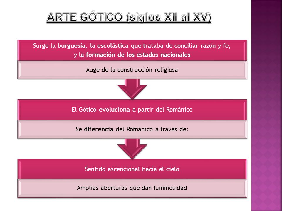 ARTE GÓTICO (siglos XII al XV)