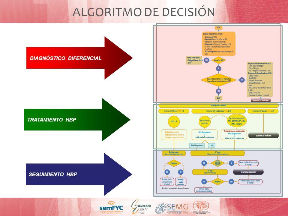 ALGORITMO DE DECISIÓN DIAGNÓSTICO DIFERENCIAL TRATAMIENTO HBP
