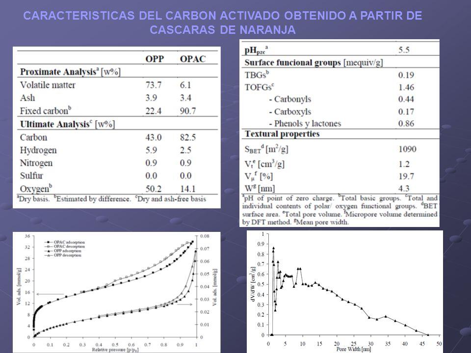 CARACTERISTICAS DEL CARBON ACTIVADO OBTENIDO A PARTIR DE CASCARAS DE NARANJA