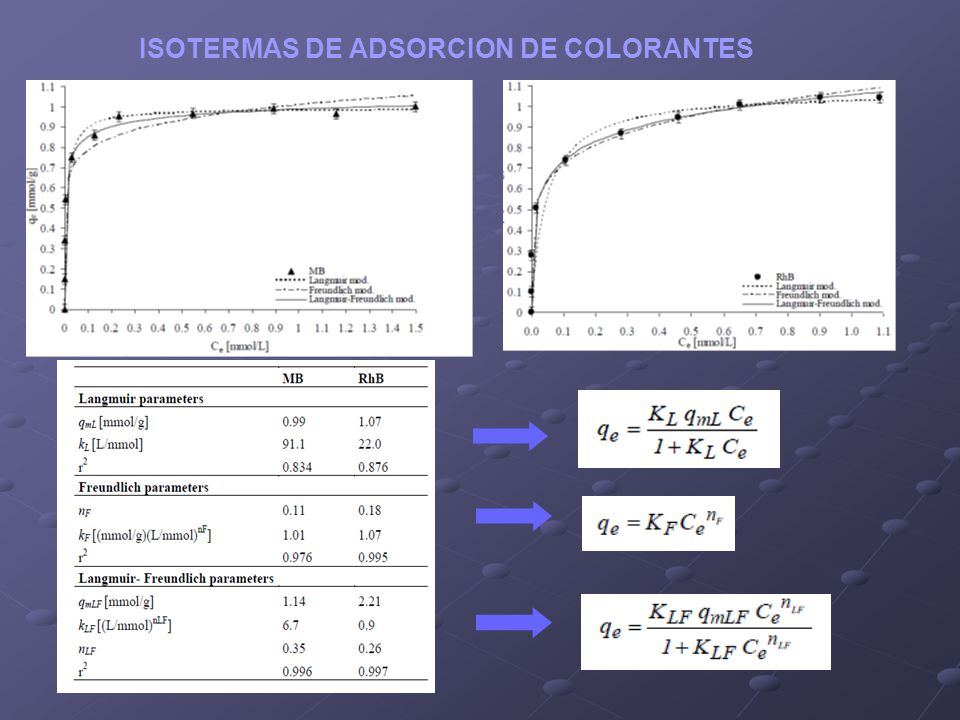 ISOTERMAS DE ADSORCION DE COLORANTES