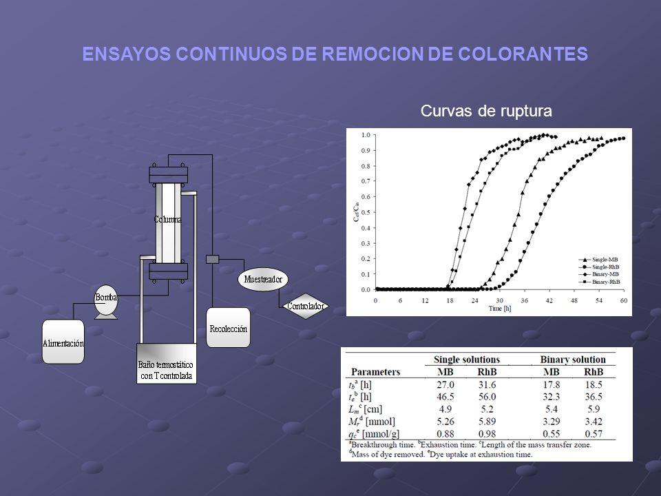 ENSAYOS CONTINUOS DE REMOCION DE COLORANTES