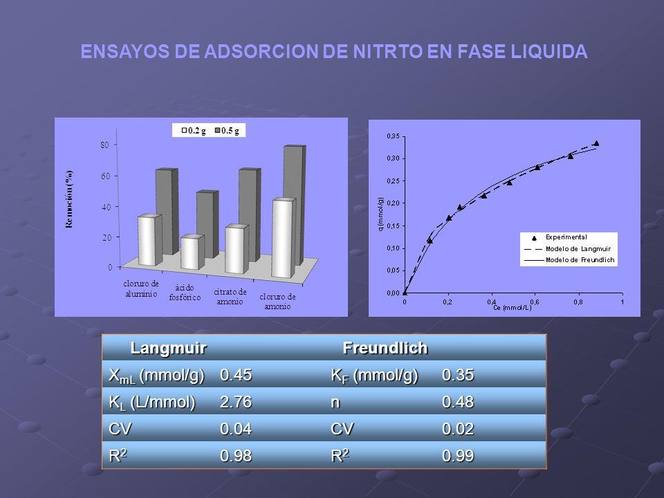 ENSAYOS DE ADSORCION DE NITRTO EN FASE LIQUIDA