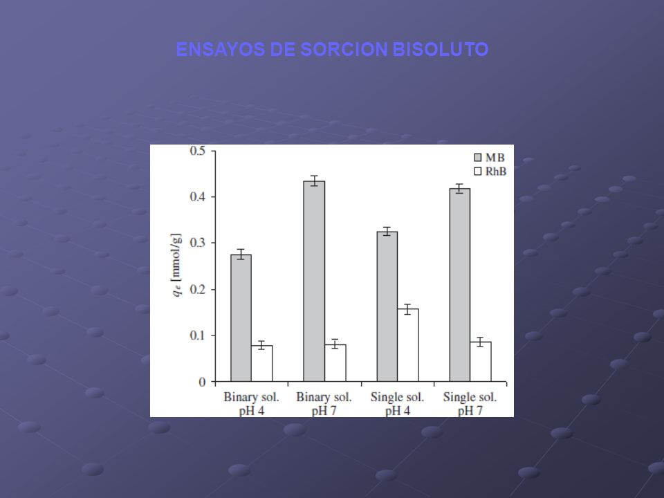 ENSAYOS DE SORCION BISOLUTO