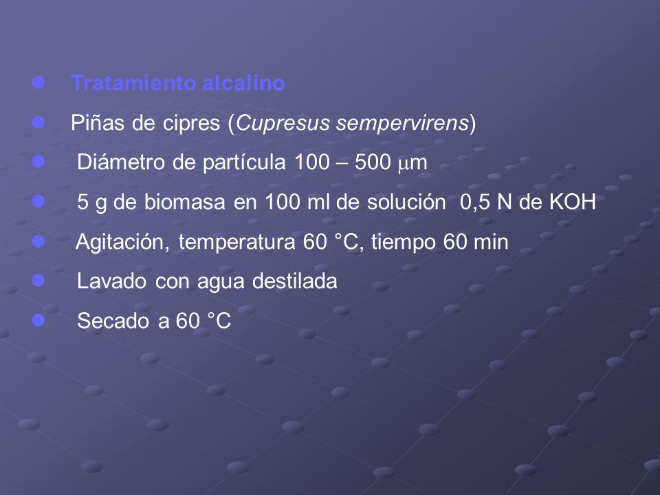 Tratamiento alcalino Piñas de cipres (Cupresus sempervirens) Diámetro de partícula 100 – 500 m. 5 g de biomasa en 100 ml de solución 0,5 N de KOH.