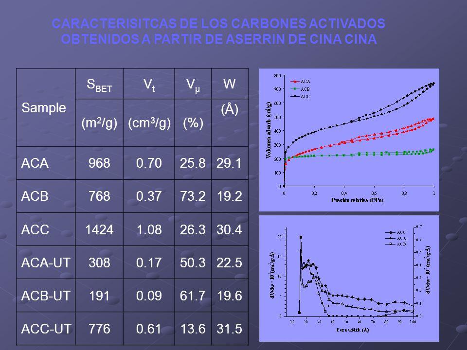 CARACTERISITCAS DE LOS CARBONES ACTIVADOS OBTENIDOS A PARTIR DE ASERRIN DE CINA CINA