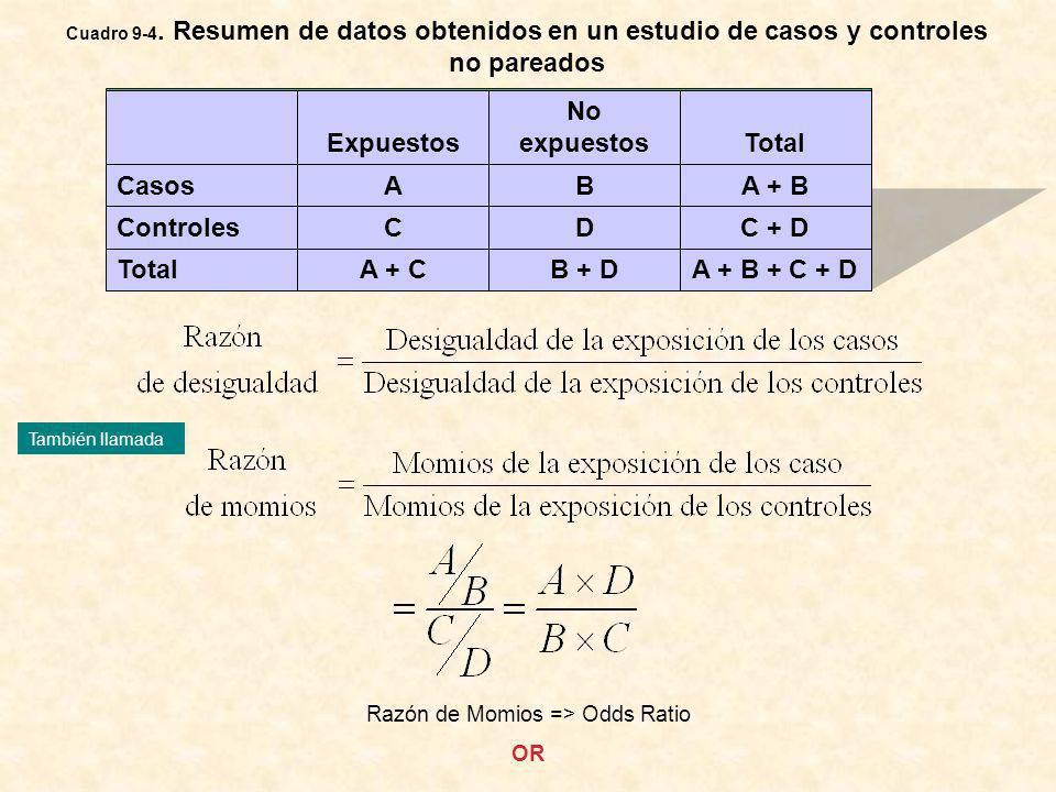 Razón de Momios => Odds Ratio