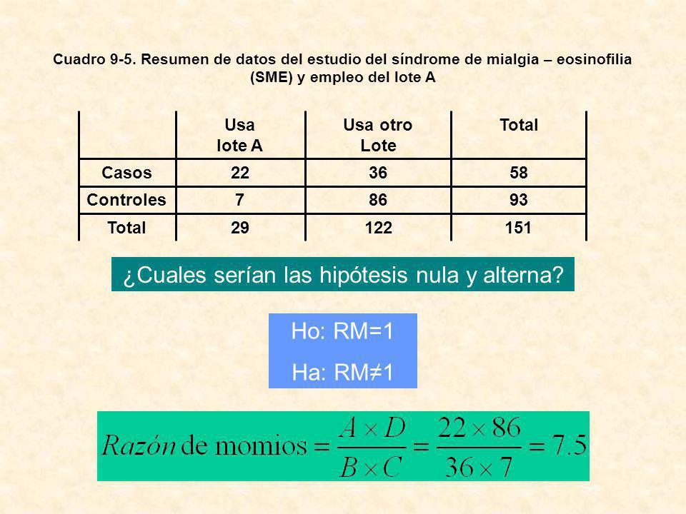 ¿Cuales serían las hipótesis nula y alterna