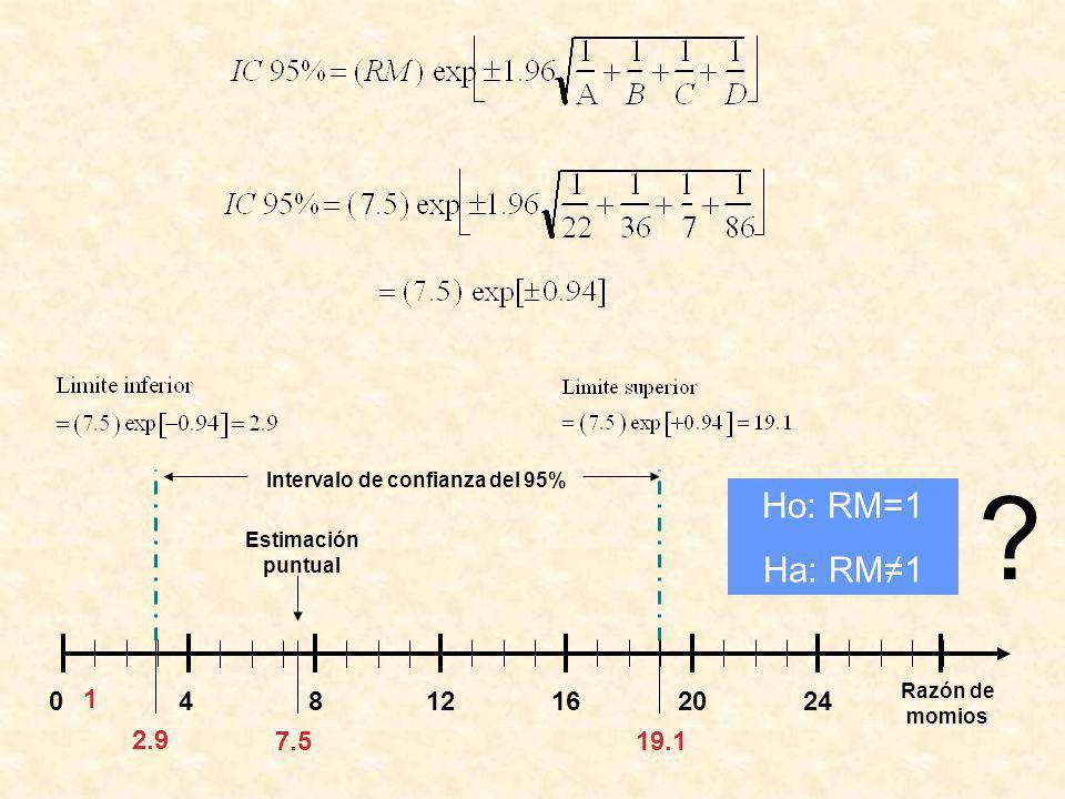 2.9 19.1. Intervalo de confianza del 95% Ho: RM=1. Ha: RM≠1. 7.5. Estimación puntual. 4. 8.