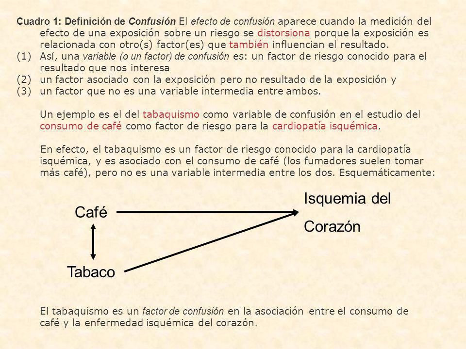 Isquemia del Corazón Café Tabaco