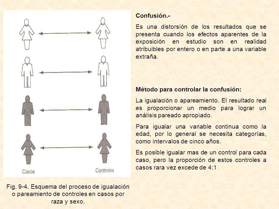 Fig. 9-4. Esquema del proceso de igualación o pareamiento de controles en casos por raza y sexo.