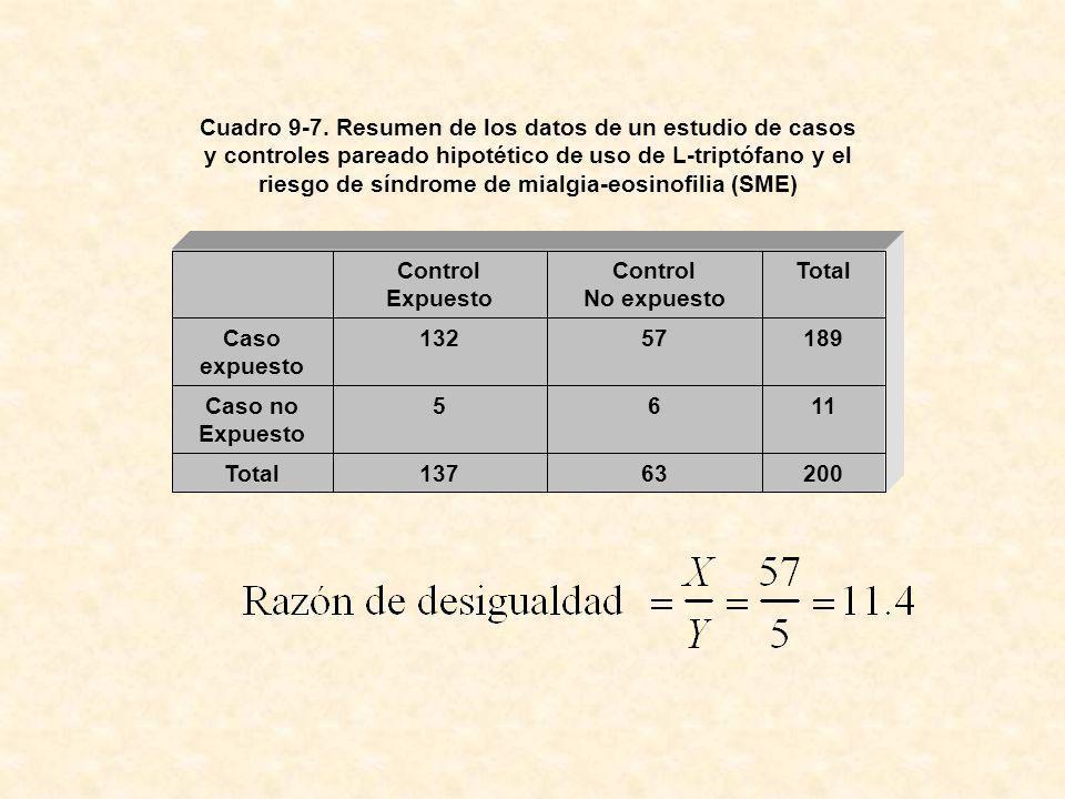 Cuadro 9-7. Resumen de los datos de un estudio de casos y controles pareado hipotético de uso de L-triptófano y el riesgo de síndrome de mialgia-eosinofilia (SME)