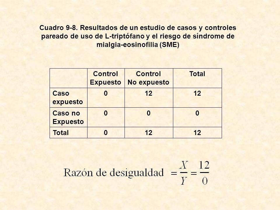 Cuadro 9-8. Resultados de un estudio de casos y controles pareado de uso de L-triptófano y el riesgo de síndrome de mialgia-eosinofilia (SME)