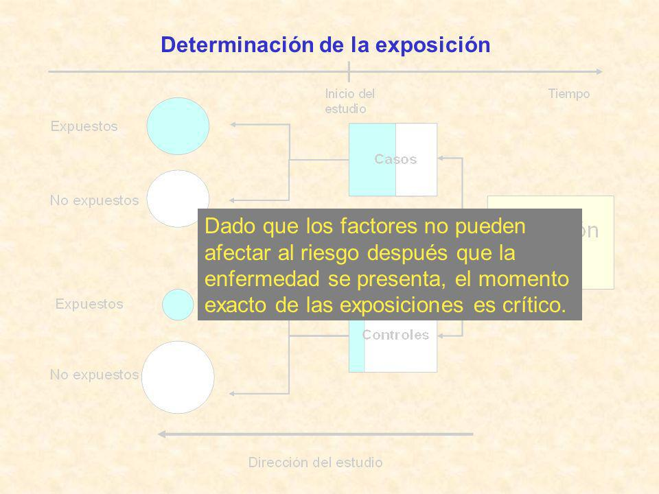 Determinación de la exposición