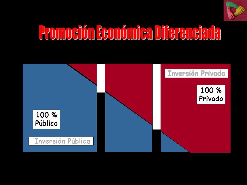 Promoción Económica Diferenciada