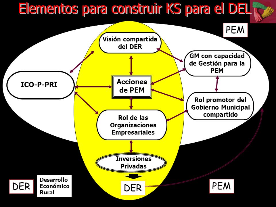 Elementos para construir KS para el DEL
