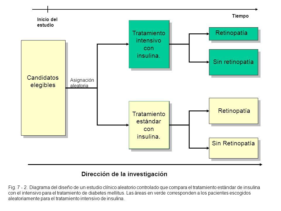 Tratamiento intensivo con insulina. Retinopatía