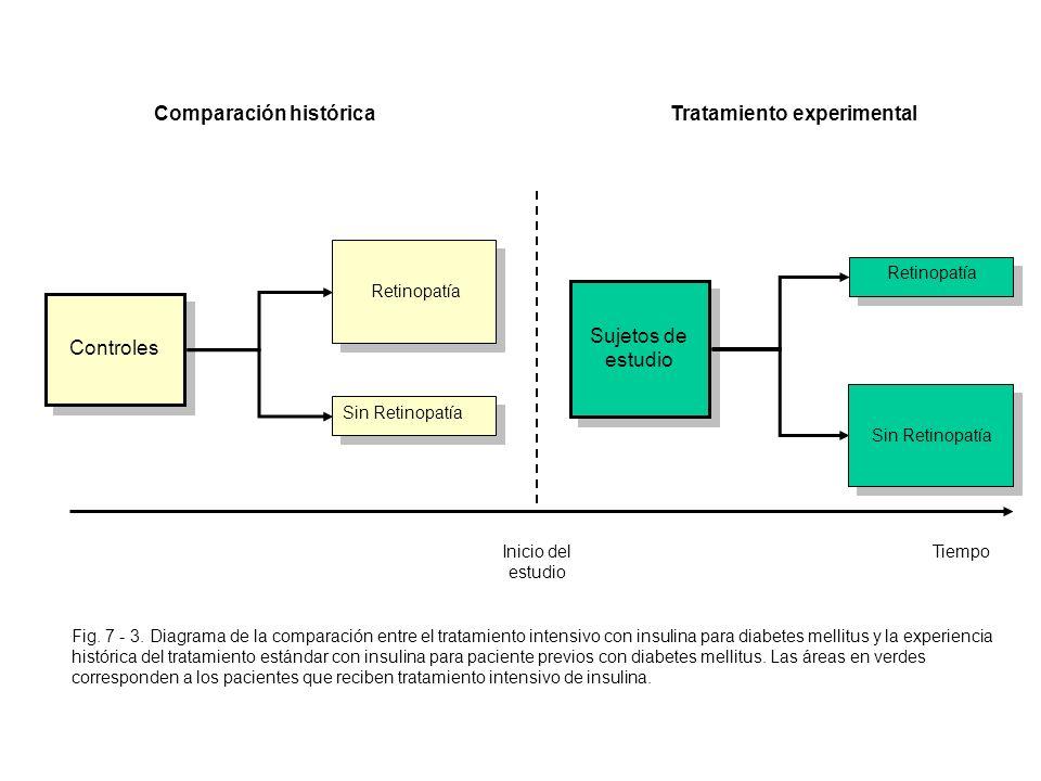 Comparación histórica Tratamiento experimental