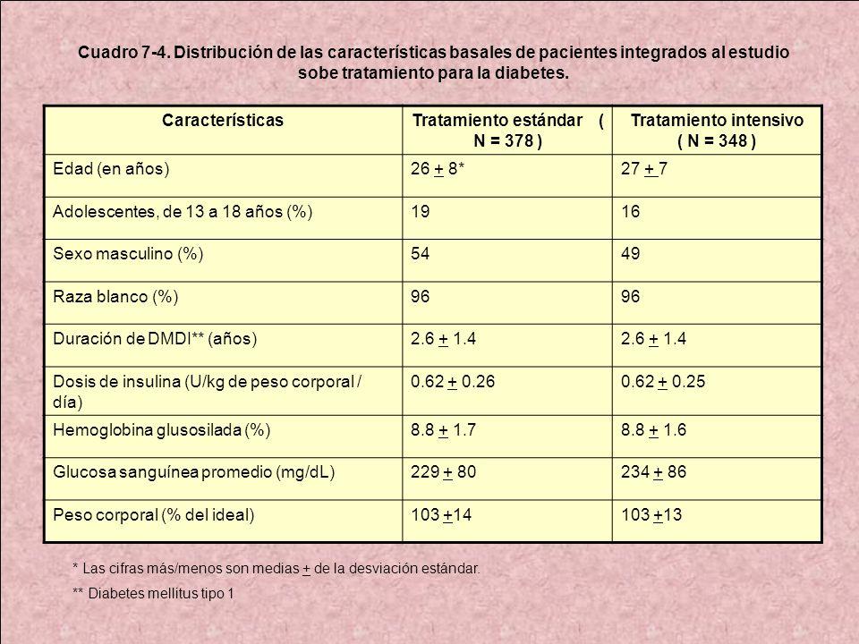 Tratamiento estándar ( N = 378 ) Tratamiento intensivo ( N = 348 )