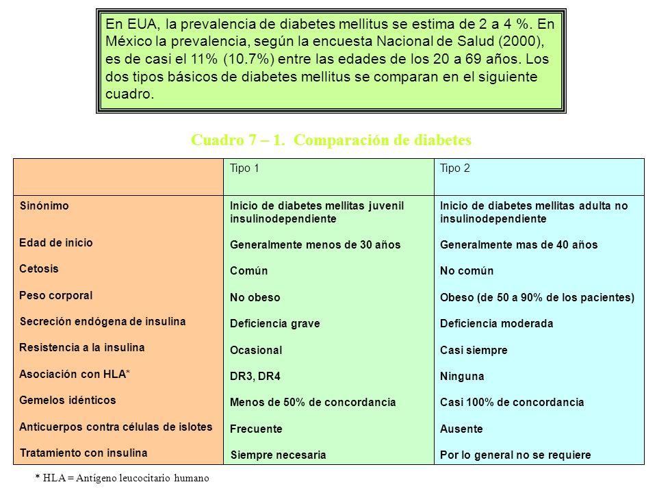 Cuadro 7 – 1. Comparación de diabetes