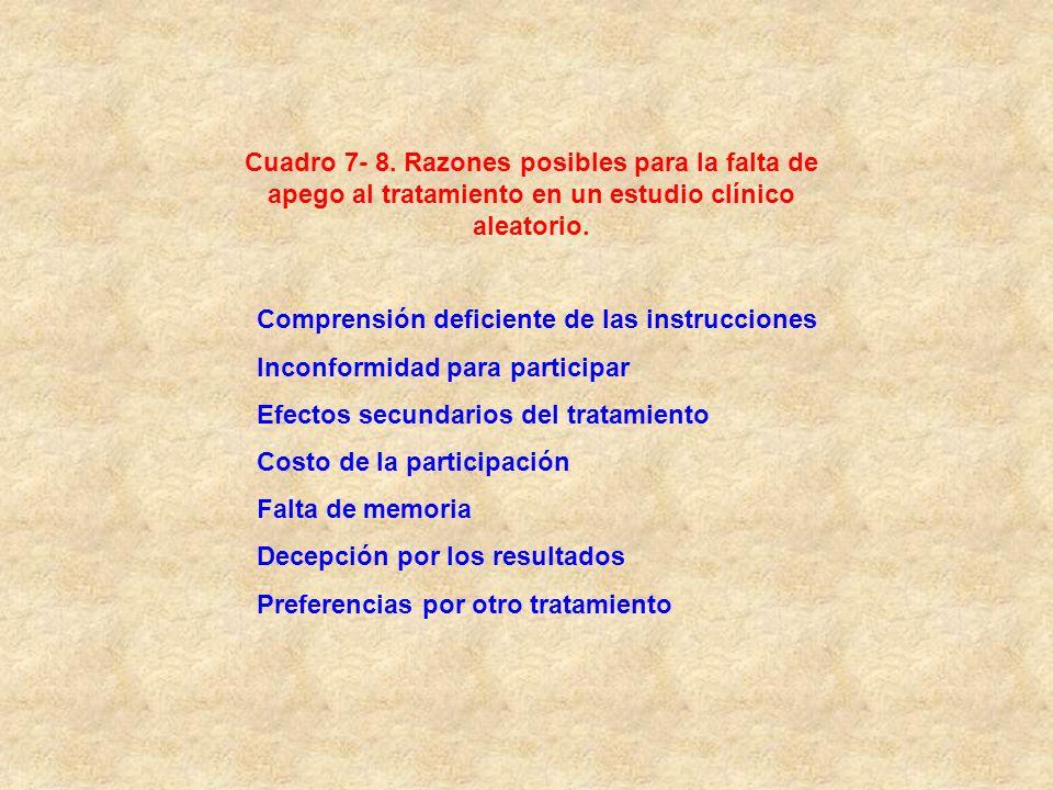 Cuadro 7- 8. Razones posibles para la falta de apego al tratamiento en un estudio clínico aleatorio.