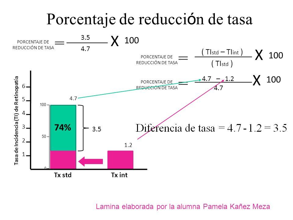 Porcentaje de reducción de tasa