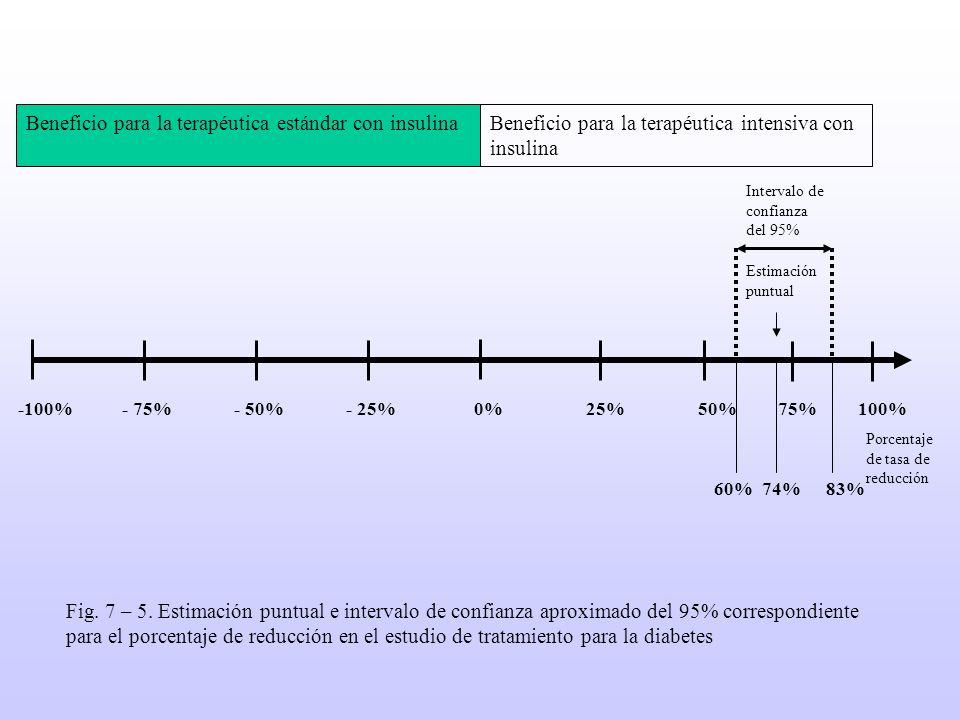 Beneficio para la terapéutica estándar con insulina a