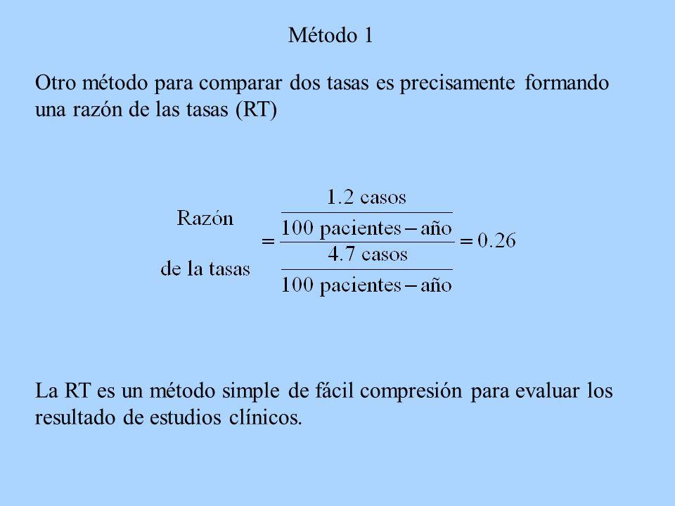 Método 1 Otro método para comparar dos tasas es precisamente formando una razón de las tasas (RT)