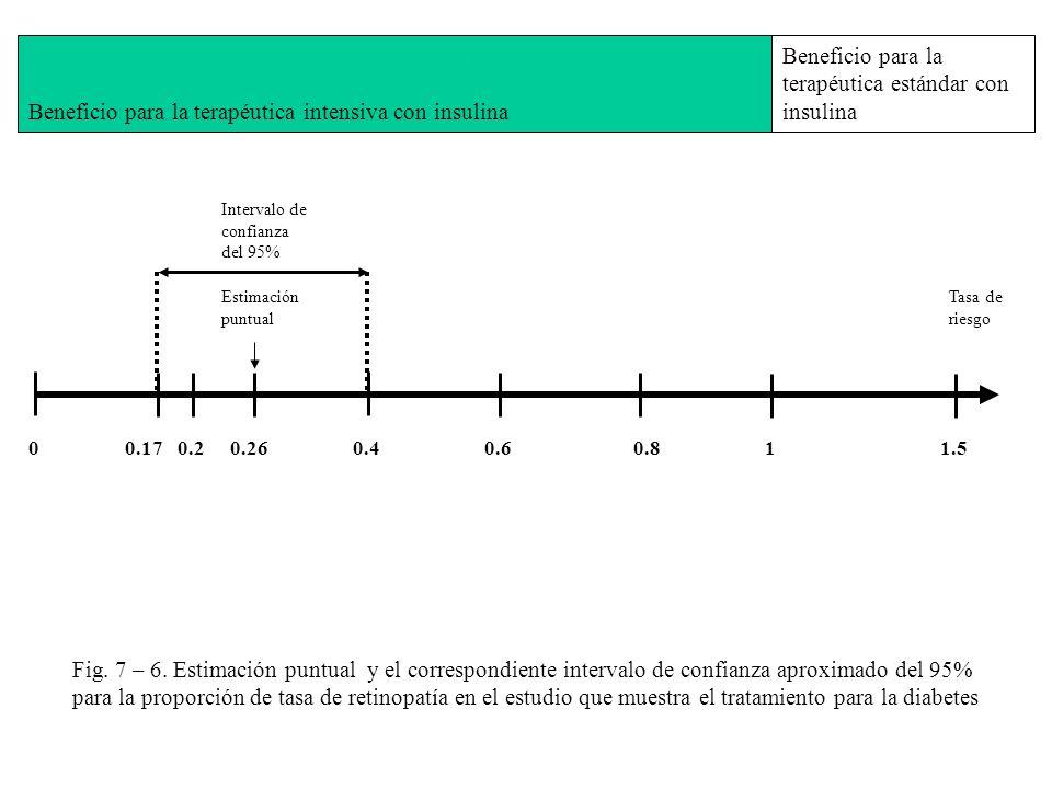 Beneficio para la terapéutica estándar con insulina