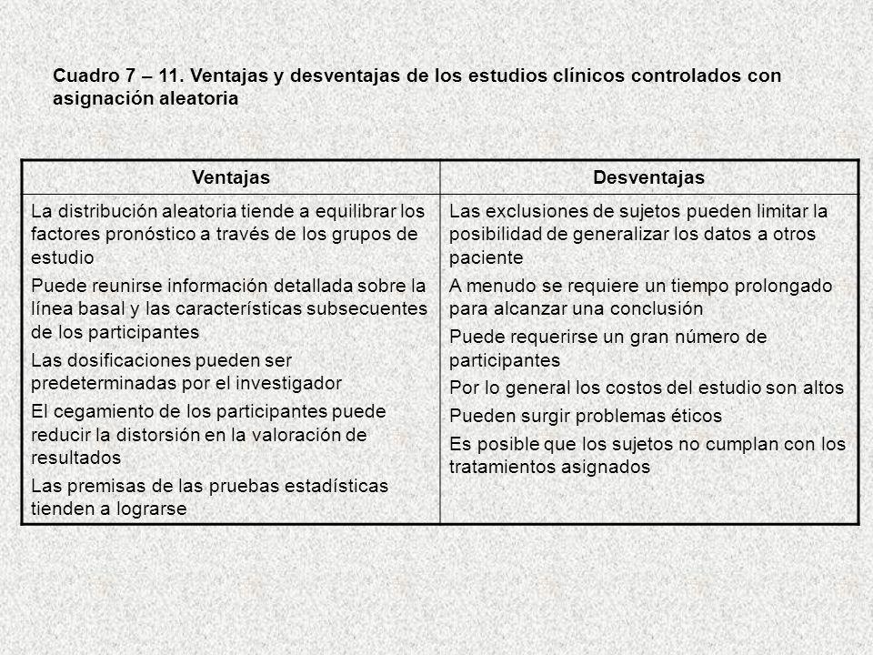 Cuadro 7 – 11. Ventajas y desventajas de los estudios clínicos controlados con asignación aleatoria